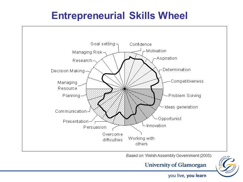 Entrepreneurial Skills Wheel Based on: Welsh Assembly Government (2005)