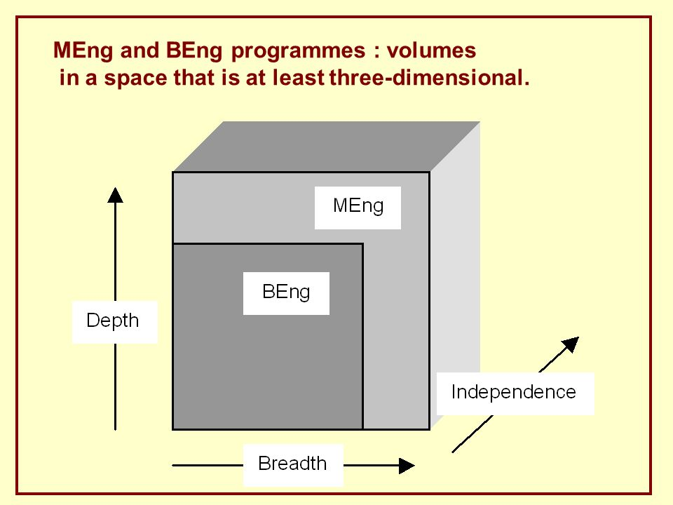 MEng and BEng programmes : volumes in a space that is at least three-dimensional.