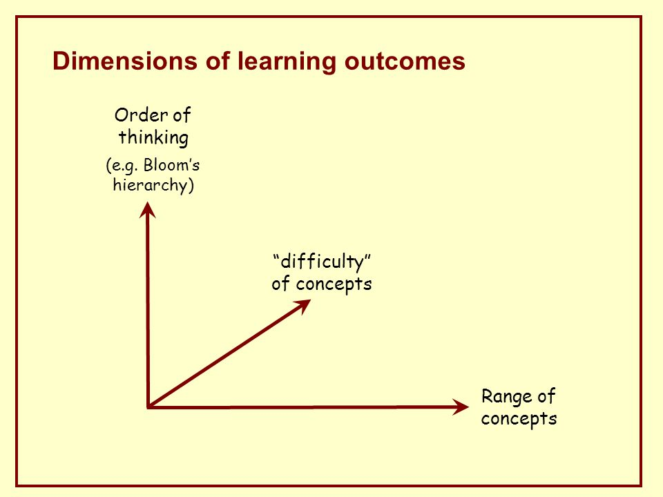 Dimensions of learning outcomes Order of thinking (e.g.