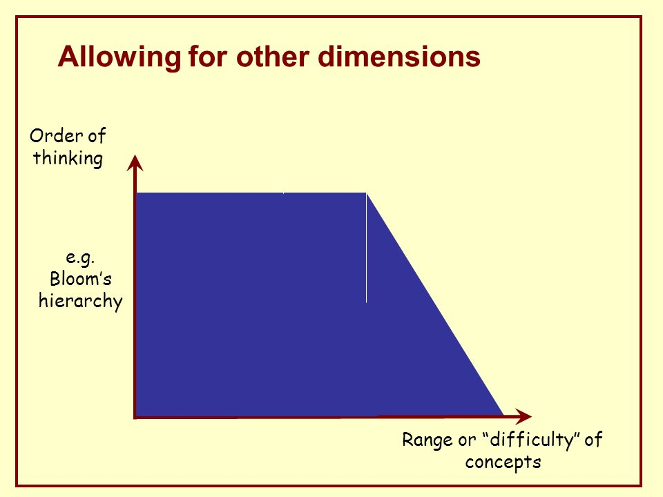 Allowing for other dimensions Order of thinking e.g.