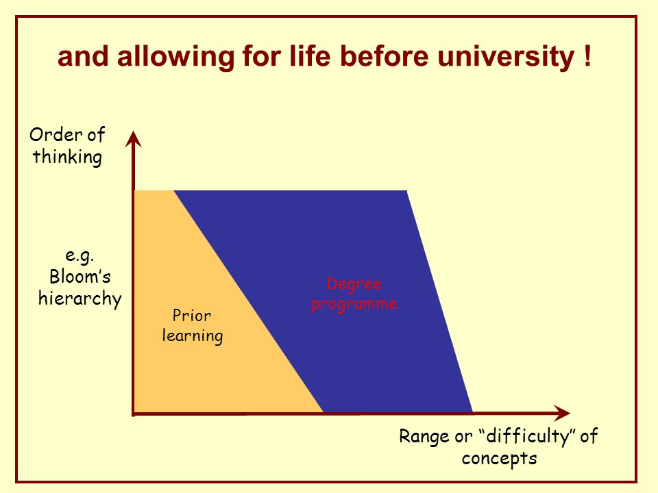 and allowing for life before university . Order of thinking e.g.
