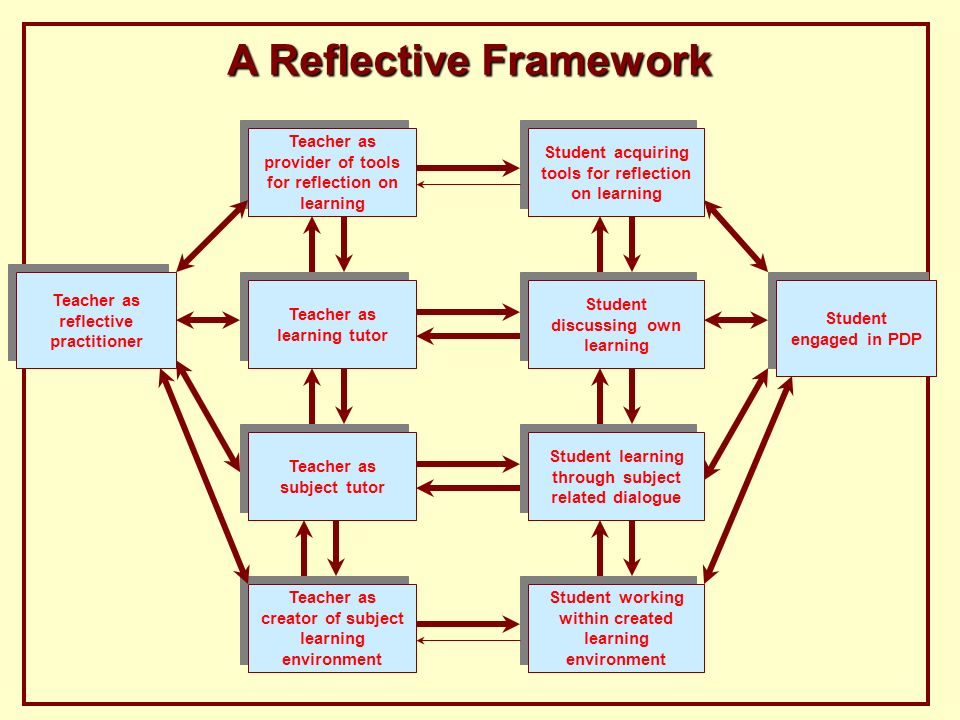 A Reflective Framework Teacher as creator of subject learning environment Student working within created learning environment Teacher as provider of tools for reflection on learning Student acquiring tools for reflection on learning Teacher as learning tutor Student discussing own learning Teacher as subject tutor Teacher as subject tutor Student learning through subject related dialogue Teacher as reflective practitioner Student engaged in PDP
