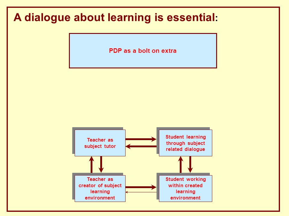 A dialogue about learning is essential : Teacher as creator of subject learning environment Student working within created learning environment Teacher as reflective practitioner Teacher as provider of tools for reflection on learning Student learning about learning Teacher as subject tutor Teacher as subject tutor Student learning through subject related dialogue Student engaged in PDP Teacher as learning tutor Student discussing own learning PDP as a bolt on extra