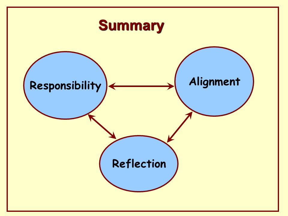 Summary Responsibility Reflection Alignment