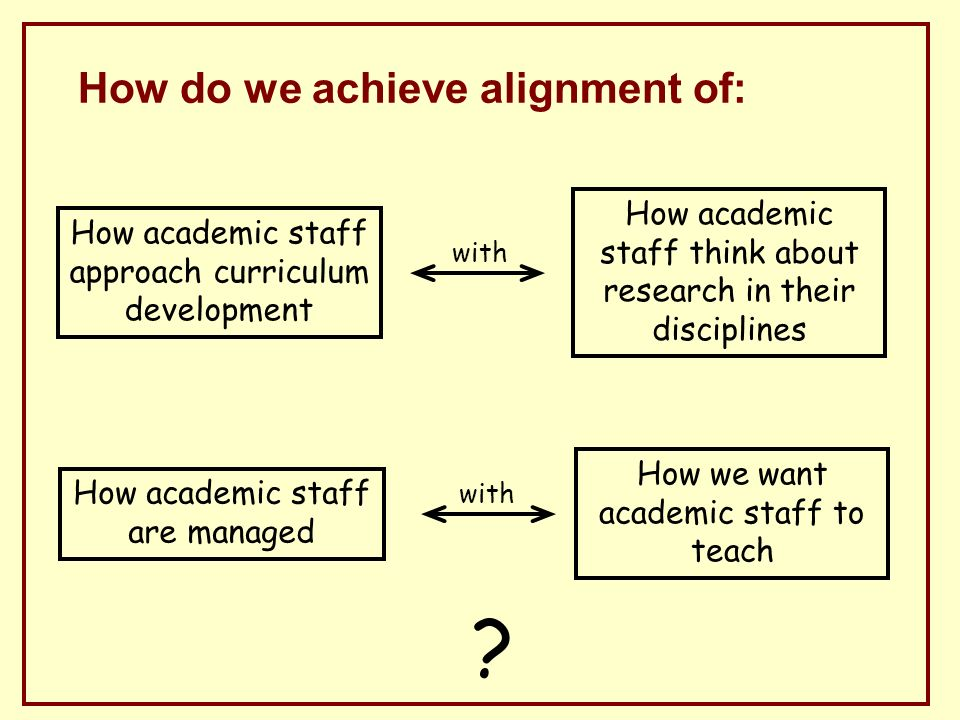 How do we achieve alignment of: with How academic staff think about research in their disciplines How academic staff approach curriculum development with How we want academic staff to teach How academic staff are managed
