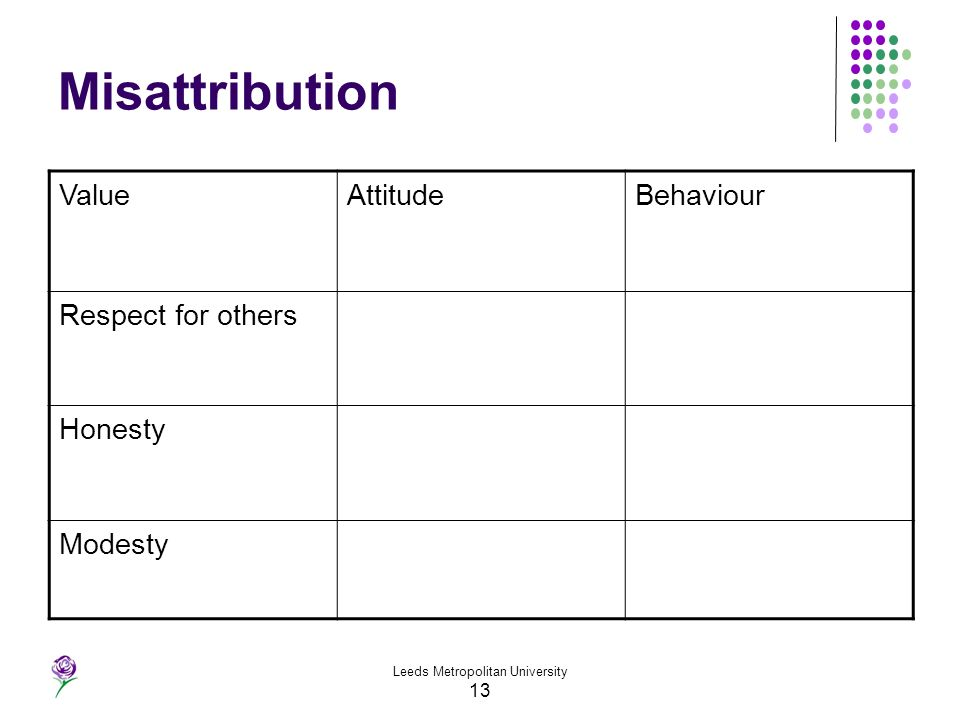Leeds Metropolitan University 13 Misattribution ValueAttitudeBehaviour Respect for others Honesty Modesty