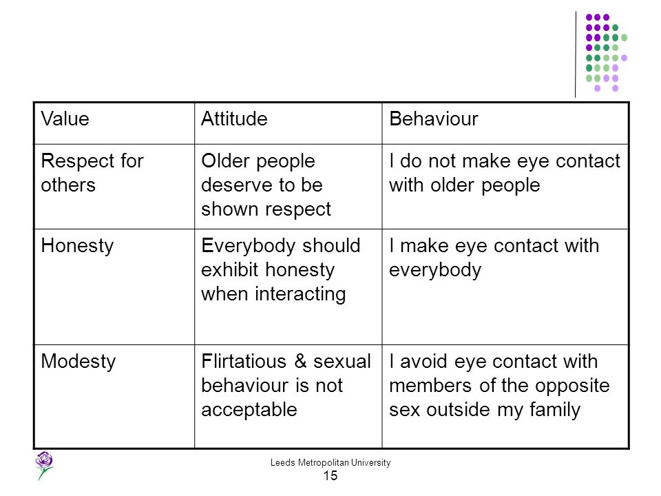 Leeds Metropolitan University 15 ValueAttitudeBehaviour Respect for others Older people deserve to be shown respect I do not make eye contact with old