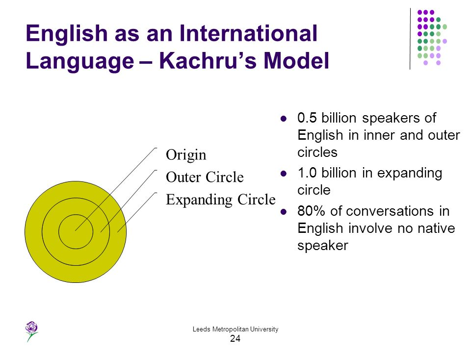 Leeds Metropolitan University 24 English as an International Language – Kachrus Model Origin Outer Circle Expanding Circle 0.5 billion speakers of Eng