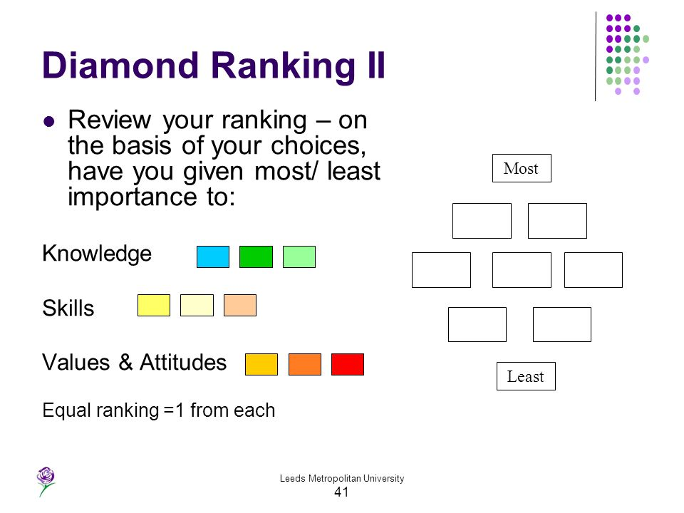 Leeds Metropolitan University 41 Diamond Ranking II Review your ranking – on the basis of your choices, have you given most/ least importance to: Know
