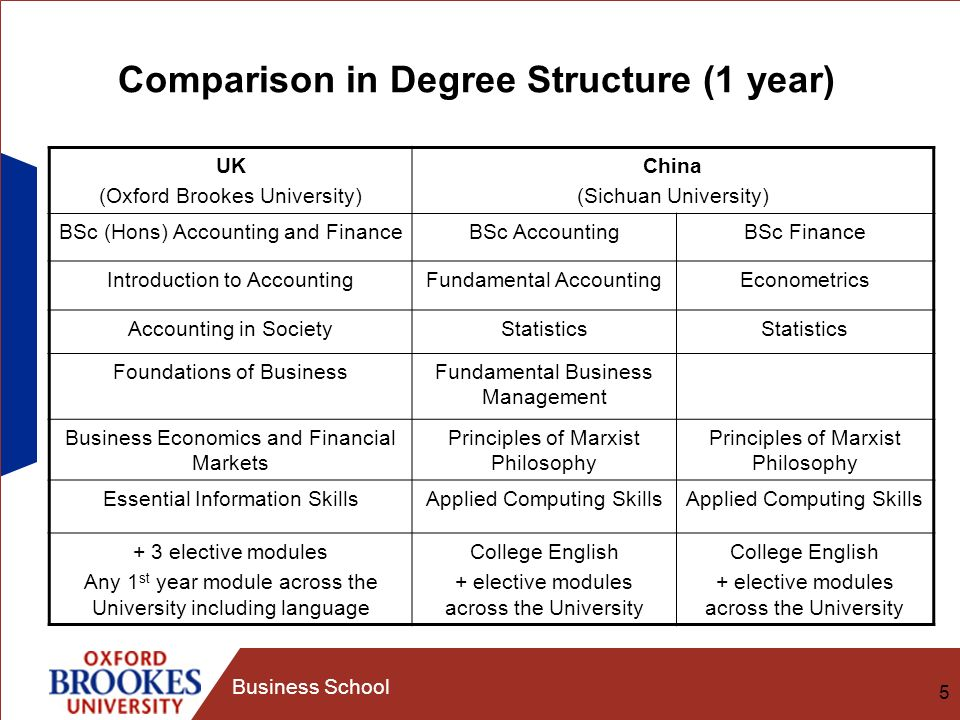 5 Business School Comparison in Degree Structure (1 year) UK (Oxford Brookes University) China (Sichuan University) BSc (Hons) Accounting and FinanceBSc AccountingBSc Finance Introduction to AccountingFundamental AccountingEconometrics Accounting in SocietyStatistics Foundations of BusinessFundamental Business Management Business Economics and Financial Markets Principles of Marxist Philosophy Essential Information SkillsApplied Computing Skills + 3 elective modules Any 1 st year module across the University including language College English + elective modules across the University College English + elective modules across the University