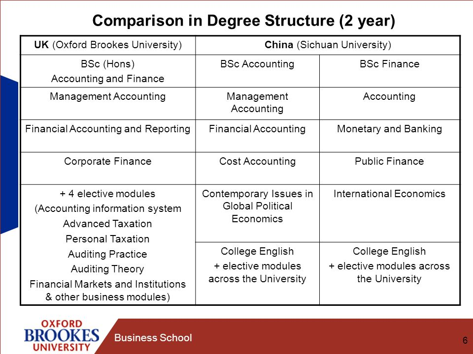 6 Business School Comparison in Degree Structure (2 year) UK (Oxford Brookes University)China (Sichuan University) BSc (Hons) Accounting and Finance BSc AccountingBSc Finance Management Accounting Accounting Financial Accounting and ReportingFinancial AccountingMonetary and Banking Corporate FinanceCost AccountingPublic Finance + 4 elective modules (Accounting information system Advanced Taxation Personal Taxation Auditing Practice Auditing Theory Financial Markets and Institutions & other business modules) Contemporary Issues in Global Political Economics International Economics College English + elective modules across the University College English + elective modules across the University