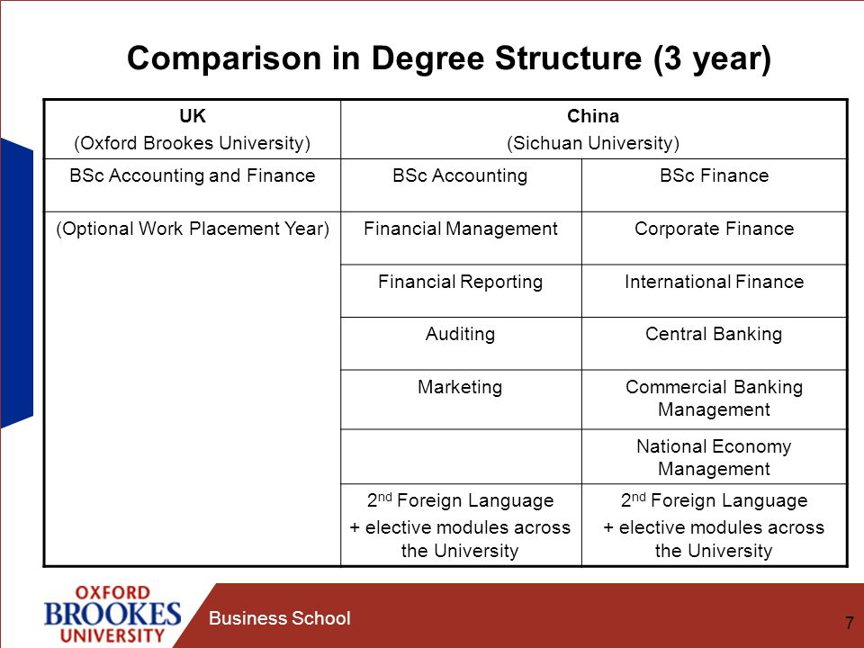 7 Business School Comparison in Degree Structure (3 year) UK (Oxford Brookes University) China (Sichuan University) BSc Accounting and FinanceBSc AccountingBSc Finance (Optional Work Placement Year)Financial ManagementCorporate Finance Financial ReportingInternational Finance AuditingCentral Banking MarketingCommercial Banking Management National Economy Management 2 nd Foreign Language + elective modules across the University 2 nd Foreign Language + elective modules across the University
