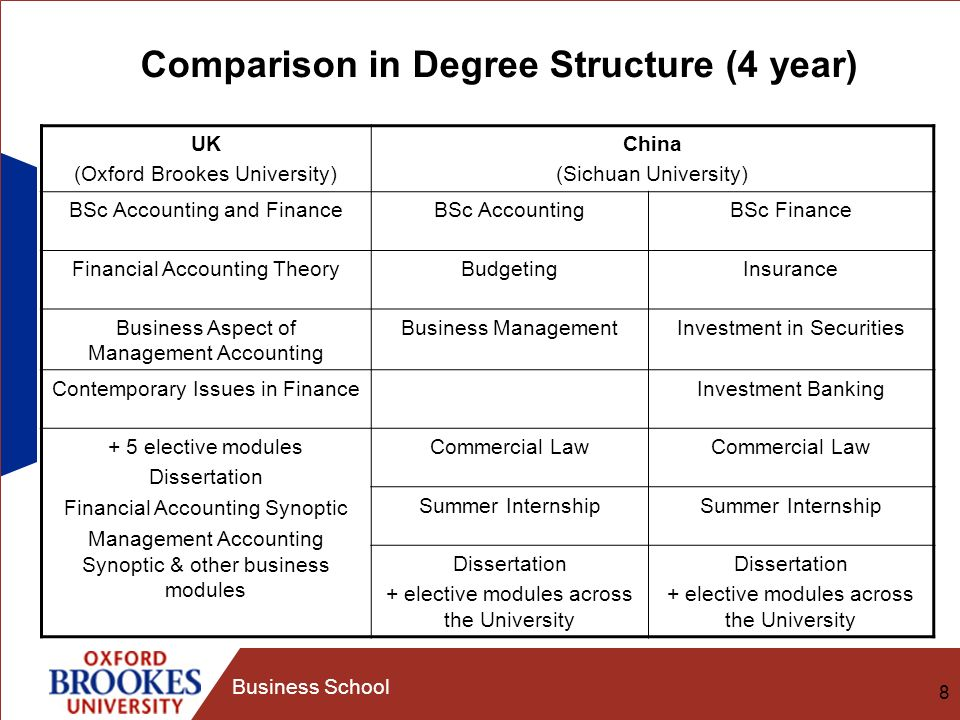 8 Business School Comparison in Degree Structure (4 year) UK (Oxford Brookes University) China (Sichuan University) BSc Accounting and FinanceBSc AccountingBSc Finance Financial Accounting TheoryBudgetingInsurance Business Aspect of Management Accounting Business ManagementInvestment in Securities Contemporary Issues in FinanceInvestment Banking + 5 elective modules Dissertation Financial Accounting Synoptic Management Accounting Synoptic & other business modules Commercial Law Summer Internship Dissertation + elective modules across the University Dissertation + elective modules across the University