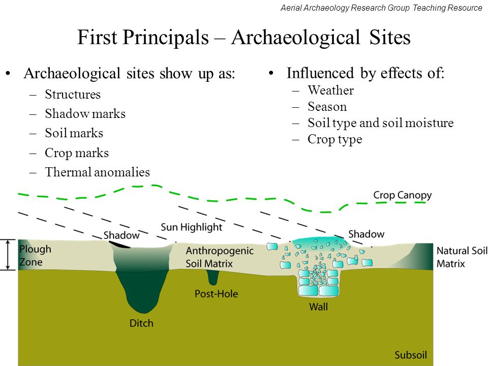 Aerial Archaeology Research Group Teaching Resource First Principals – Archaeological Sites Archaeological sites show up as: –Structures –Shadow marks –Soil marks –Crop marks –Thermal anomalies Influenced by effects of: –Weather –Season –Soil type and soil moisture –Crop type