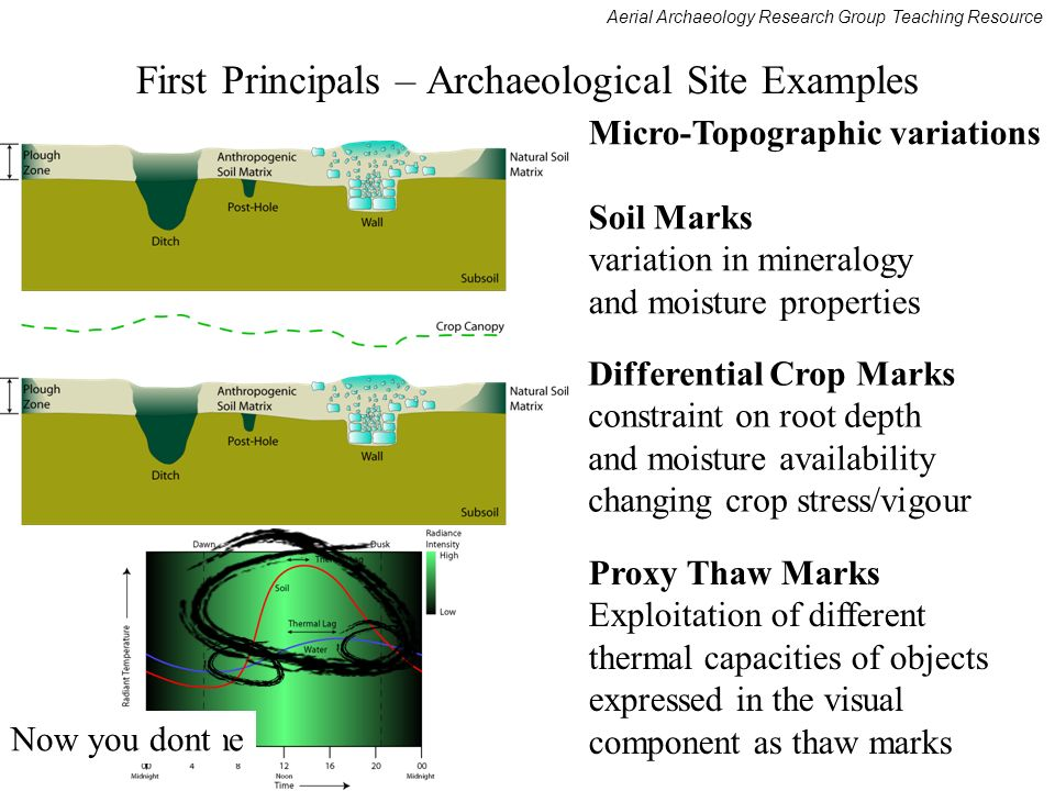 Aerial Archaeology Research Group Teaching Resource First Principals – Archaeological Site Examples Micro-Topographic variations Soil Marks variation in mineralogy and moisture properties Differential Crop Marks constraint on root depth and moisture availability changing crop stress/vigour Proxy Thaw Marks Exploitation of different thermal capacities of objects expressed in the visual component as thaw marks Now you see me Now you dont