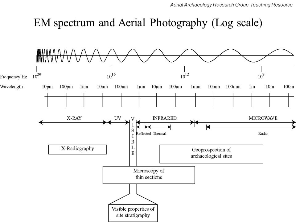 Aerial Archaeology Research Group Teaching Resource EM spectrum and Aerial Photography (Log scale)