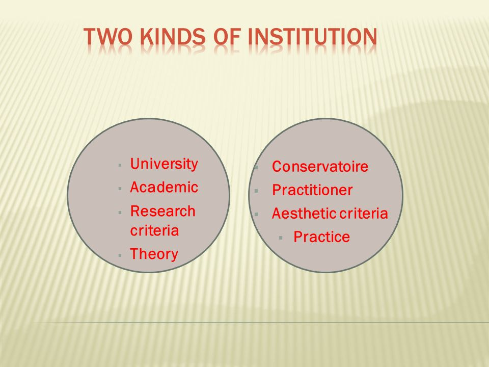 Conservatoire Practitioner Aesthetic criteria Practice University Academic Research criteria Theory