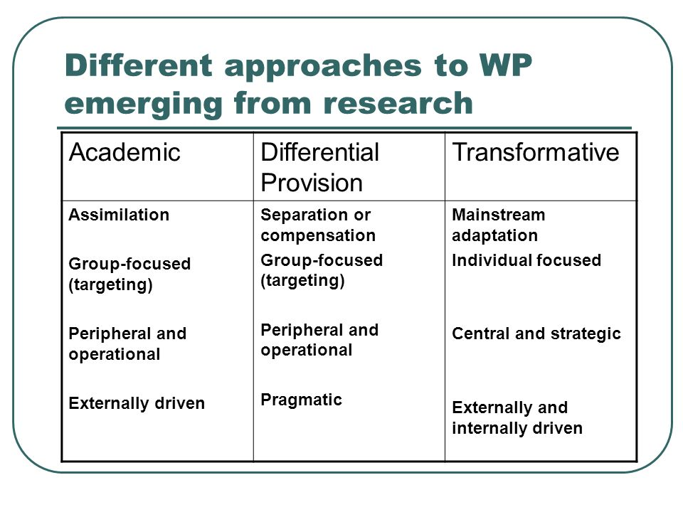 Different approaches to WP emerging from research AcademicDifferential Provision Transformative Assimilation Group-focused (targeting) Peripheral and