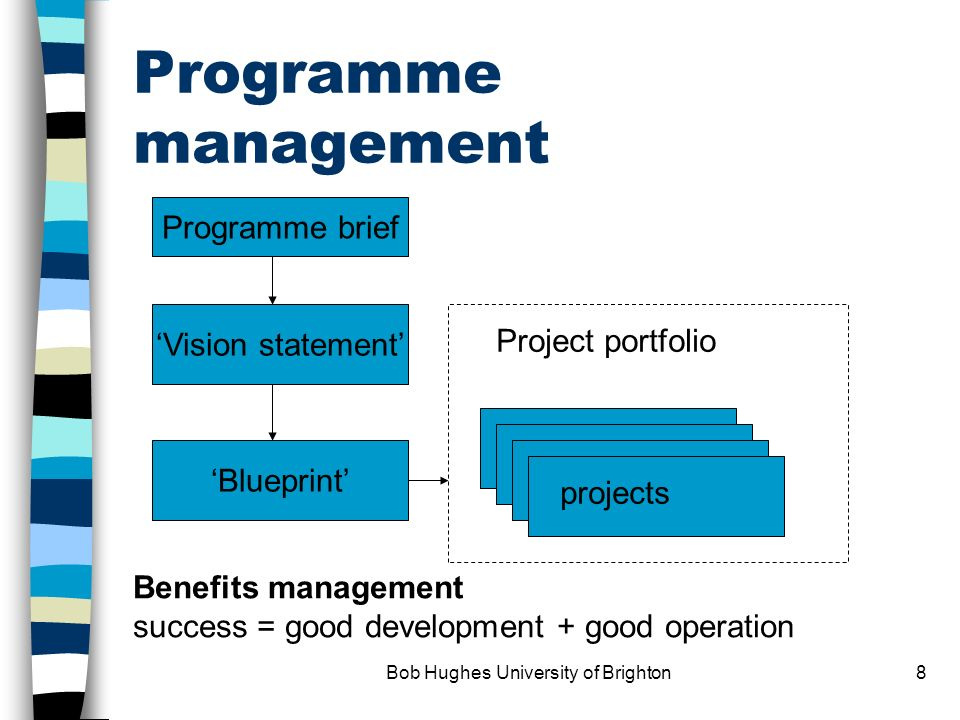 Bob Hughes University of Brighton8 Programme management Programme brief Vision statement Blueprint projects Project portfolio Benefits management success = good development + good operation