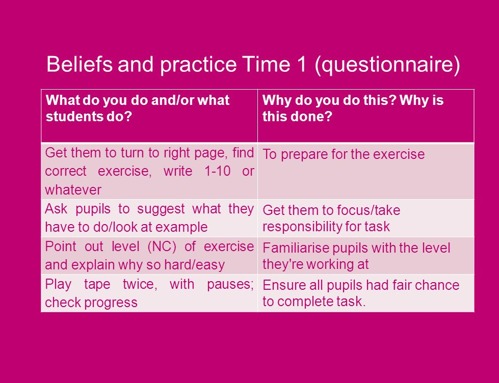 Beliefs and practice Time 1 (questionnaire) What do you do and/or what students do.
