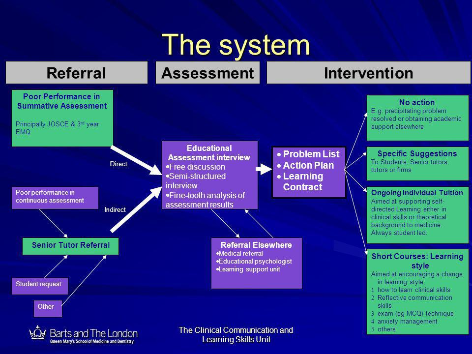 12 The Clinical Communication and Learning Skills Unit The system Indirect Direct Educational Assessment interview Free discussion Semi-structured int