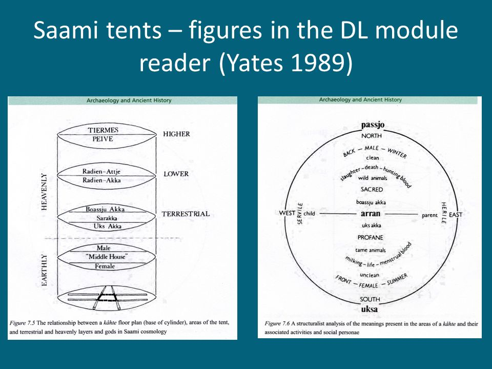 Saami tents – figures in the DL module reader (Yates 1989)