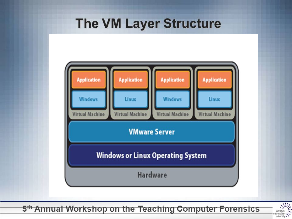 5 th Annual Workshop on the Teaching Computer Forensics The VM Layer Structure