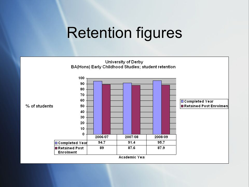 Retention figures