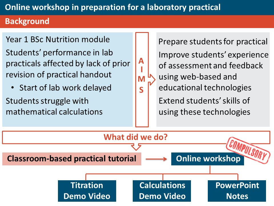 Online workshop in preparation for a laboratory practical Background Year 1 BSc Nutrition module Students performance in lab practicals affected by lack of prior revision of practical handout Start of lab work delayed Students struggle with mathematical calculations Prepare students for practical Improve students experience of assessment and feedback using web-based and educational technologies Extend students skills of using these technologies Titration Demo Video Calculations Demo Video PowerPoint Notes What did we do.