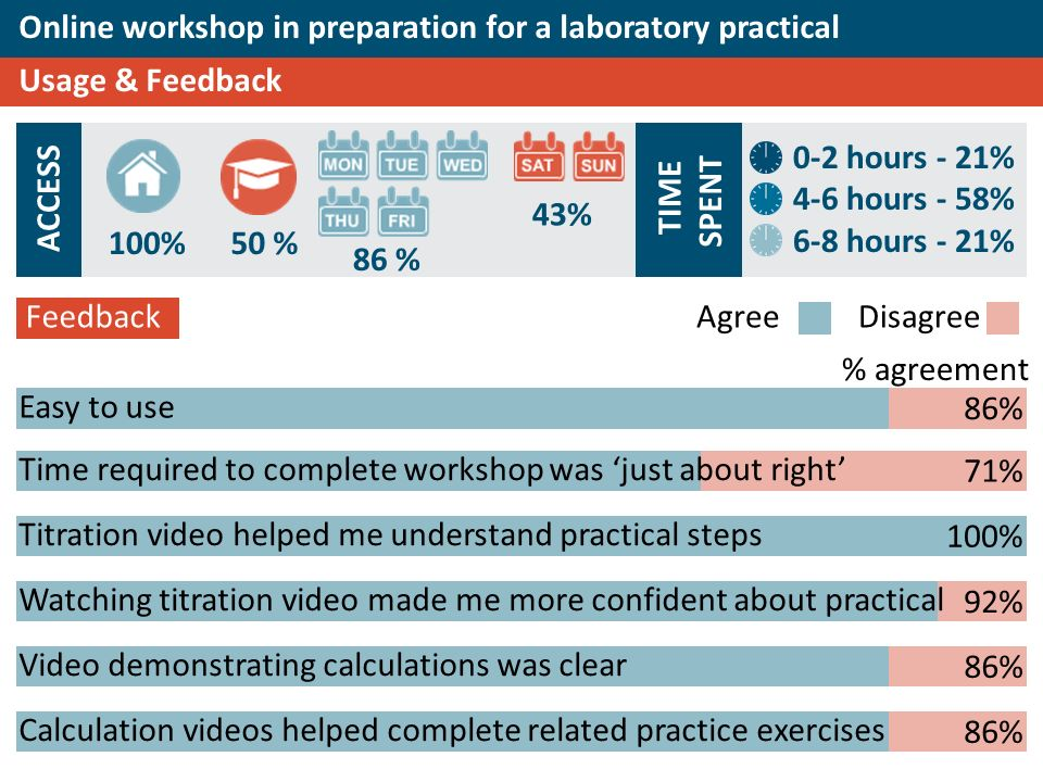 100%50 % 86 % 43% Online workshop in preparation for a laboratory practical Usage & Feedback 0-2 hours - 21% 4-6 hours - 58% 6-8 hours - 21% Easy to use Titration video helped me understand practical steps Video demonstrating calculations was clear Calculation videos helped complete related practice exercises ACCESS TIME SPENT Feedback 86% AgreeDisagree Time required to complete workshop was just about right 71% 100% 92% Watching titration video made me more confident about practical 86% % agreement