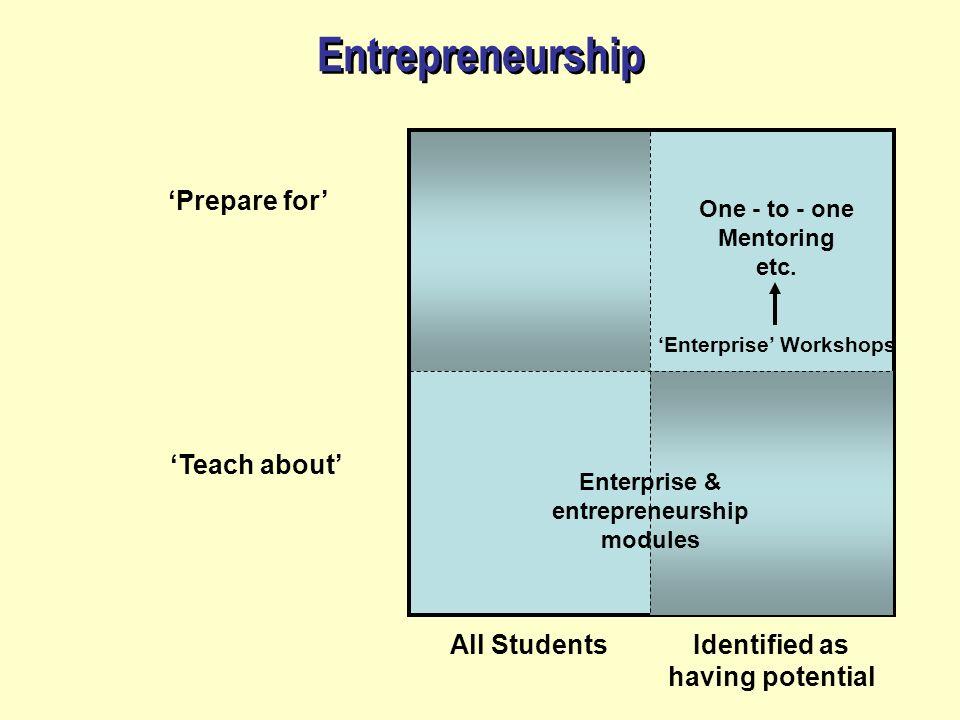 Entrepreneurship Prepare for Teach about All StudentsIdentified as having potential One - to - one Mentoring etc. Enterprise Workshops Enterprise & en
