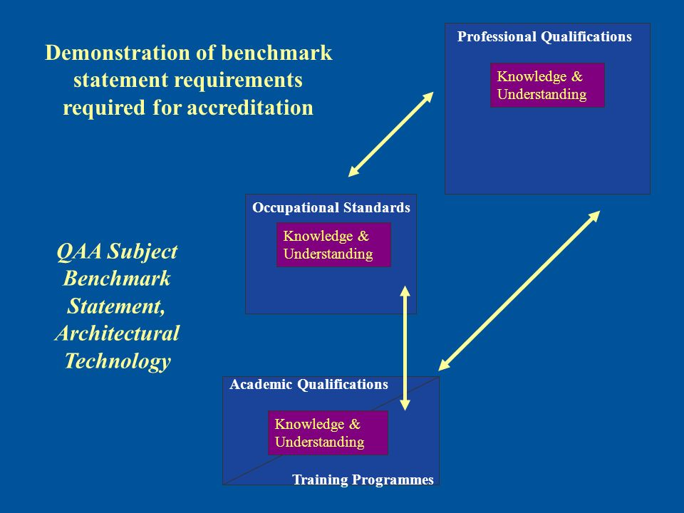 Training Programmes Academic Qualifications Knowledge & Understanding Professional Qualifications Knowledge & Understanding Occupational Standards Knowledge & Understanding QAA Subject Benchmark Statement, Architectural Technology Demonstration of benchmark statement requirements required for accreditation