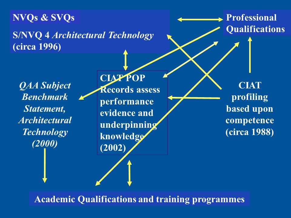 Academic Qualifications and training programmes NVQs & SVQs S/NVQ 4 Architectural Technology (circa 1996) Professional Qualifications QAA Subject Benchmark Statement, Architectural Technology (2000) CIAT profiling based upon competence (circa 1988) CIAT POP Records assess performance evidence and underpinning knowledge (2002) NVQs & SVQs