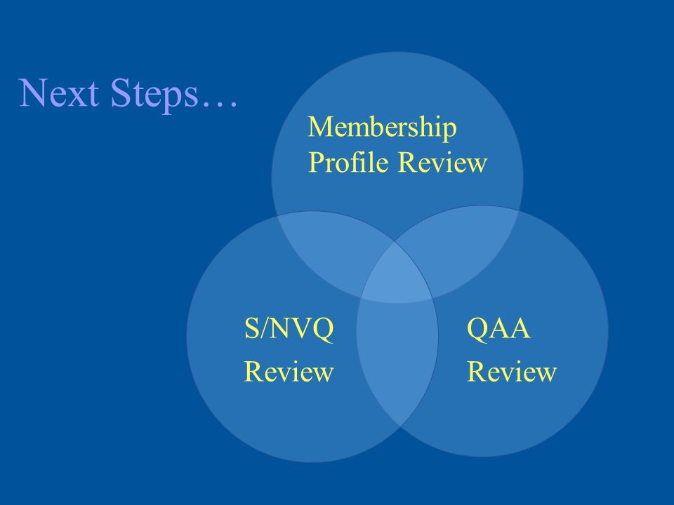 Next Steps… Membership Profile Review QAA Review S/NVQ Review