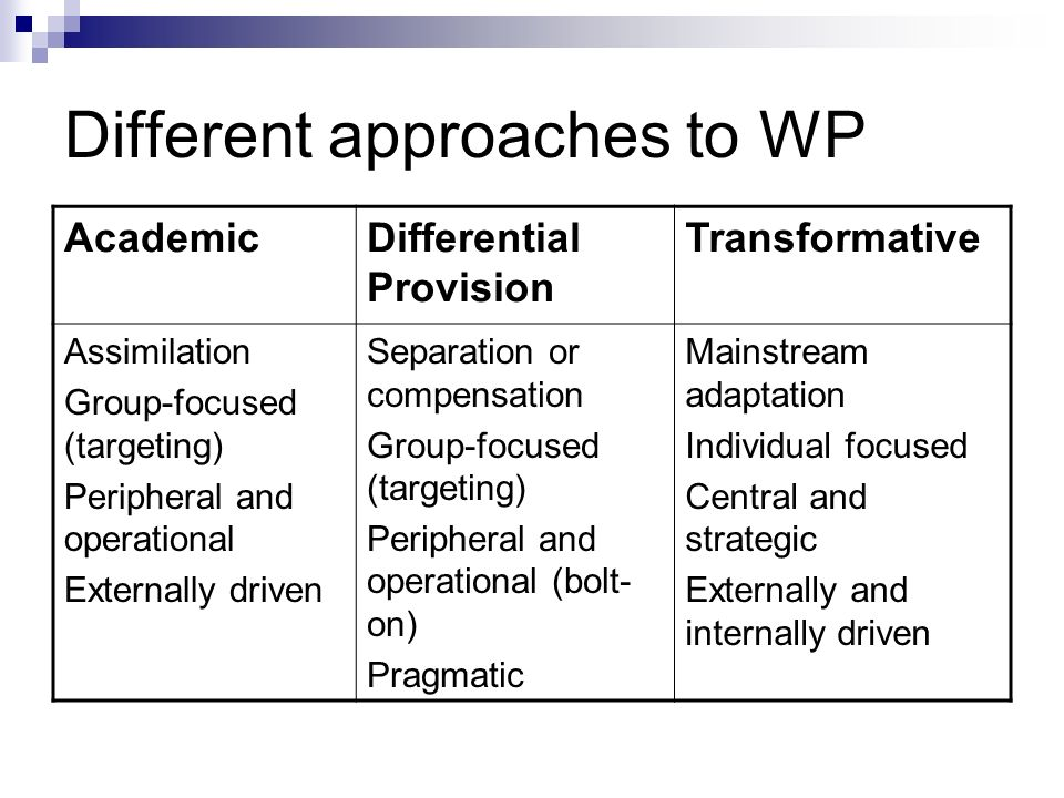 Different approaches to WP AcademicDifferential Provision Transformative Assimilation Group-focused (targeting) Peripheral and operational Externally driven Separation or compensation Group-focused (targeting) Peripheral and operational (bolt- on) Pragmatic Mainstream adaptation Individual focused Central and strategic Externally and internally driven