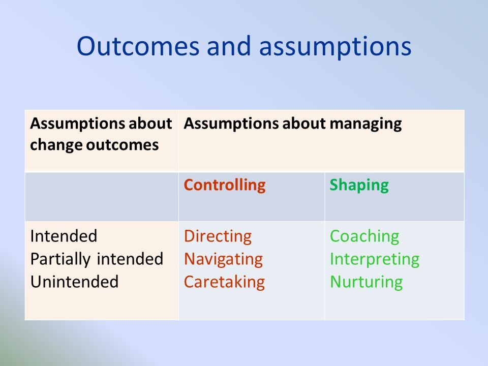 Outcomes and assumptions Assumptions about change outcomes Assumptions about managing ControllingShaping Intended Partially intended Unintended Directing Navigating Caretaking Coaching Interpreting Nurturing