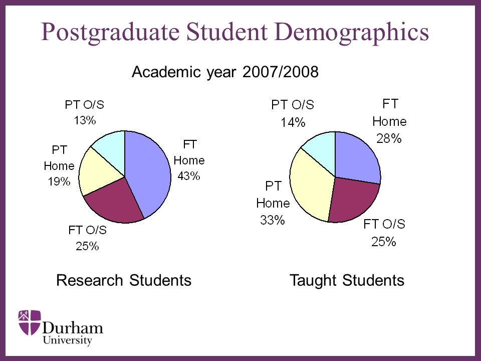 Postgraduate Student Demographics Research Students Taught Students Academic year 2007/2008