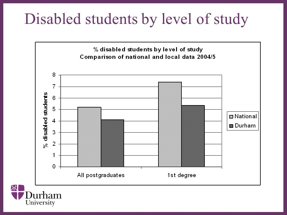 Disabled students by level of study