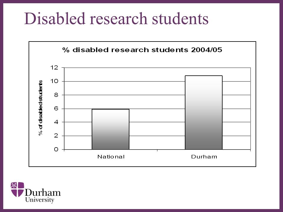 Disabled research students
