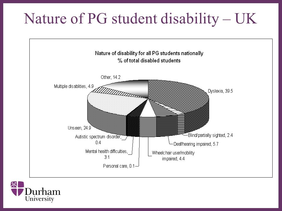 Nature of PG student disability – UK