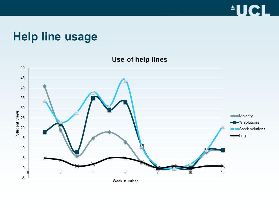 Help line usage