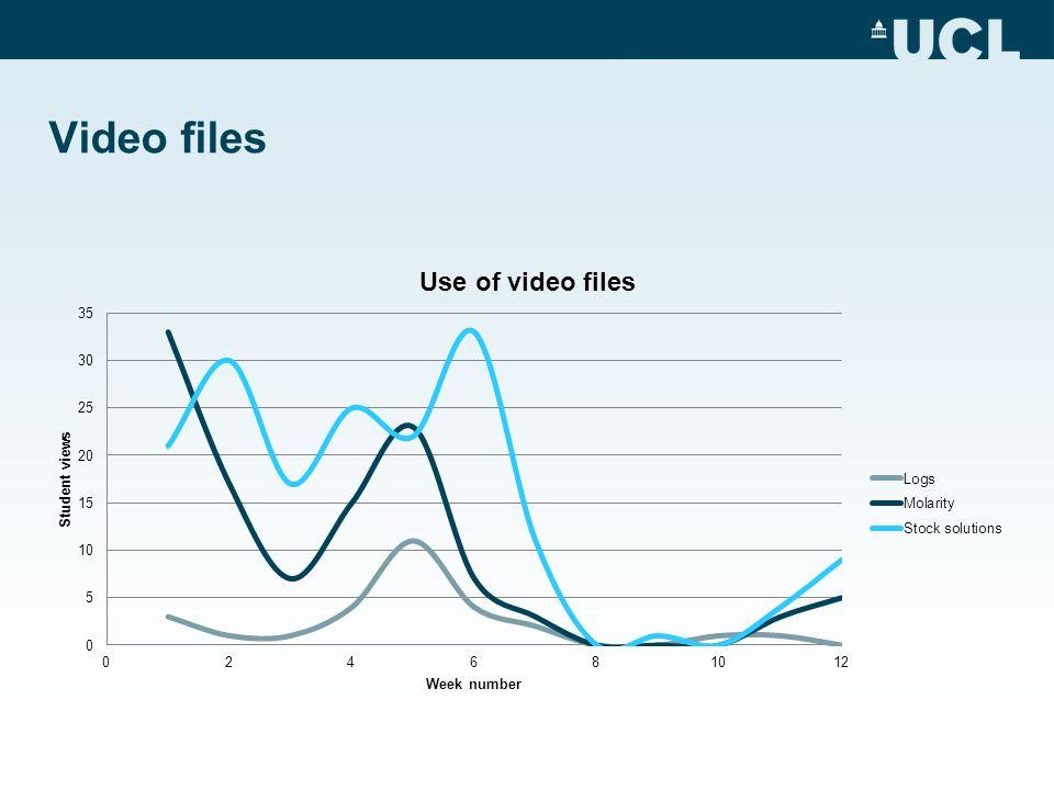 Video files