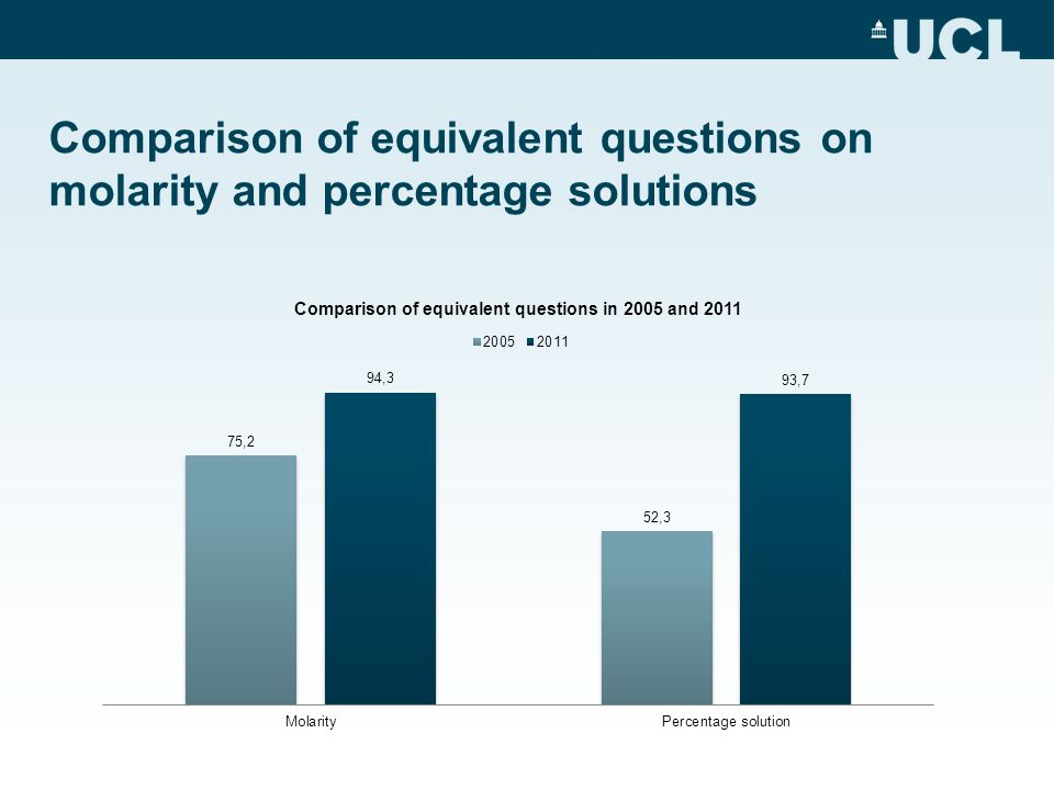 Comparison of equivalent questions on molarity and percentage solutions