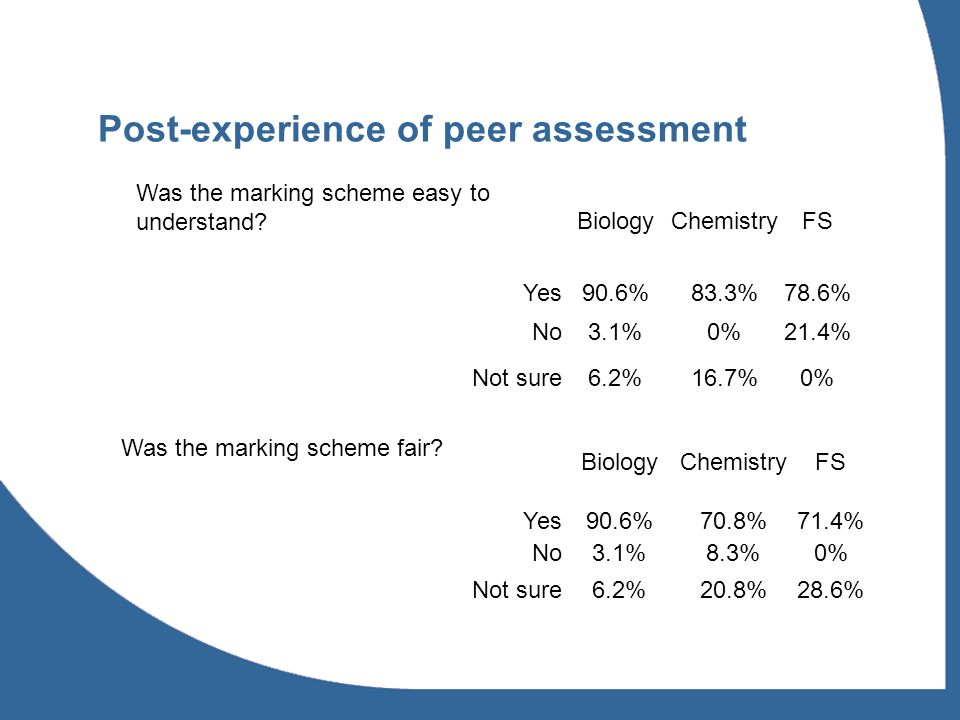 Post-experience of peer assessment Was the marking scheme easy to understand BiologyChemistryFS Yes90.6%83.3%78.6% No3.1%0%21.4% Not sure6.2%16.7%0% Was the marking scheme fair.