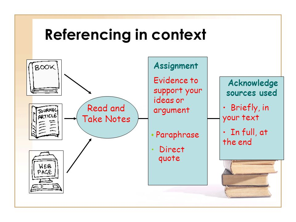 Referencing in context Read and Take Notes Assignment Evidence to support your ideas or argument Paraphrase Direct quote Acknowledge sources used Brie