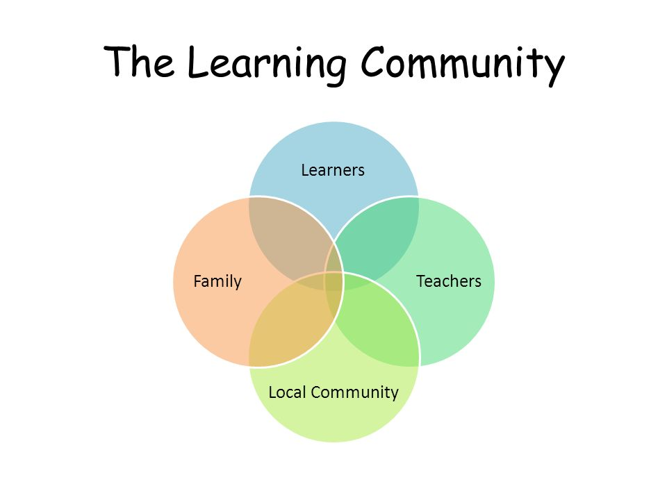 The Learning Community Learners Teachers Local Community Family