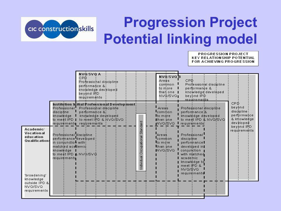 Progression Project Potential linking model