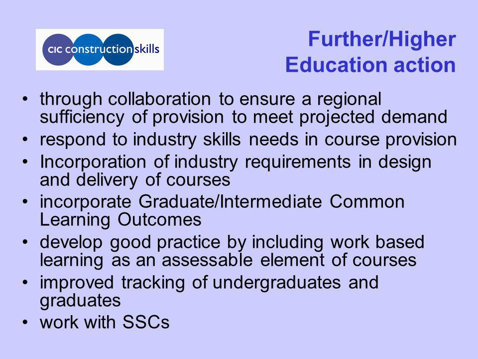 Further/Higher Education action through collaboration to ensure a regional sufficiency of provision to meet projected demand respond to industry skills needs in course provision Incorporation of industry requirements in design and delivery of courses incorporate Graduate/Intermediate Common Learning Outcomes develop good practice by including work based learning as an assessable element of courses improved tracking of undergraduates and graduates work with SSCs