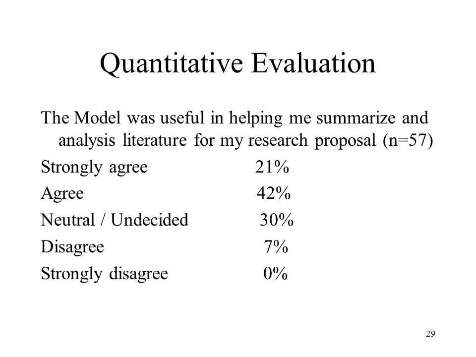 Quantitative Evaluation The Model was useful in helping me summarize and analysis literature for my research proposal (n=57) Strongly agree 21% Agree