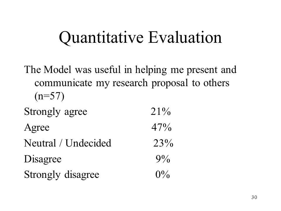 Quantitative Evaluation The Model was useful in helping me present and communicate my research proposal to others (n=57) Strongly agree 21% Agree 47%
